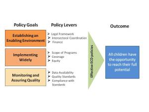 SABER ECD Framework