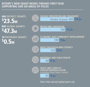 TRF Global Grants